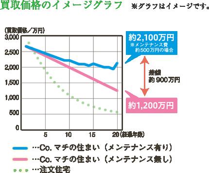 買取価格のイメージグラフ